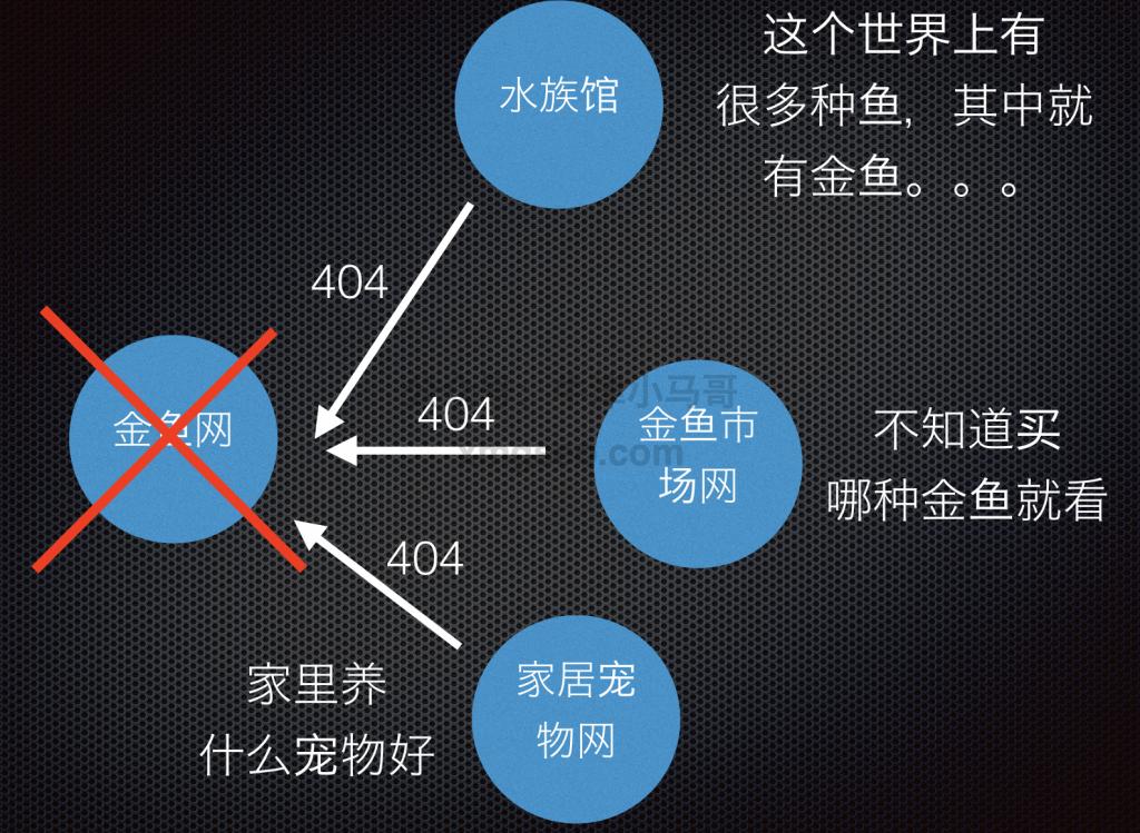 修复死链SEO技巧示范图三