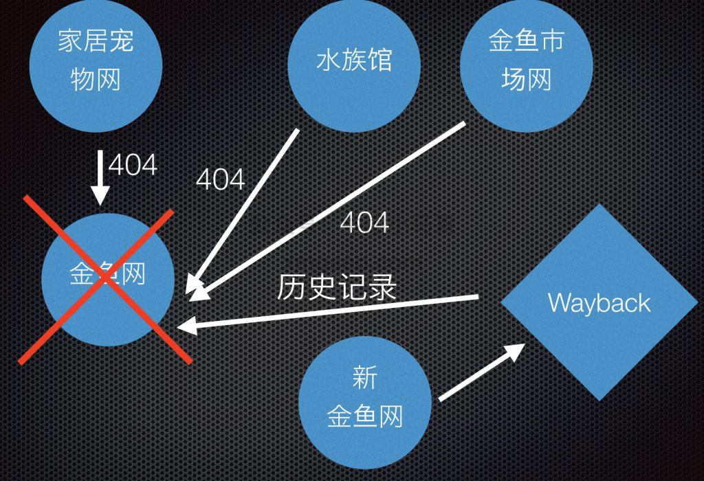 修复死链SEO技巧示范图五