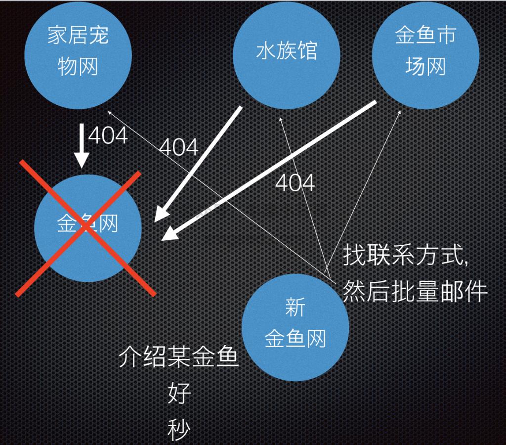修复死链SEO技巧示范图六