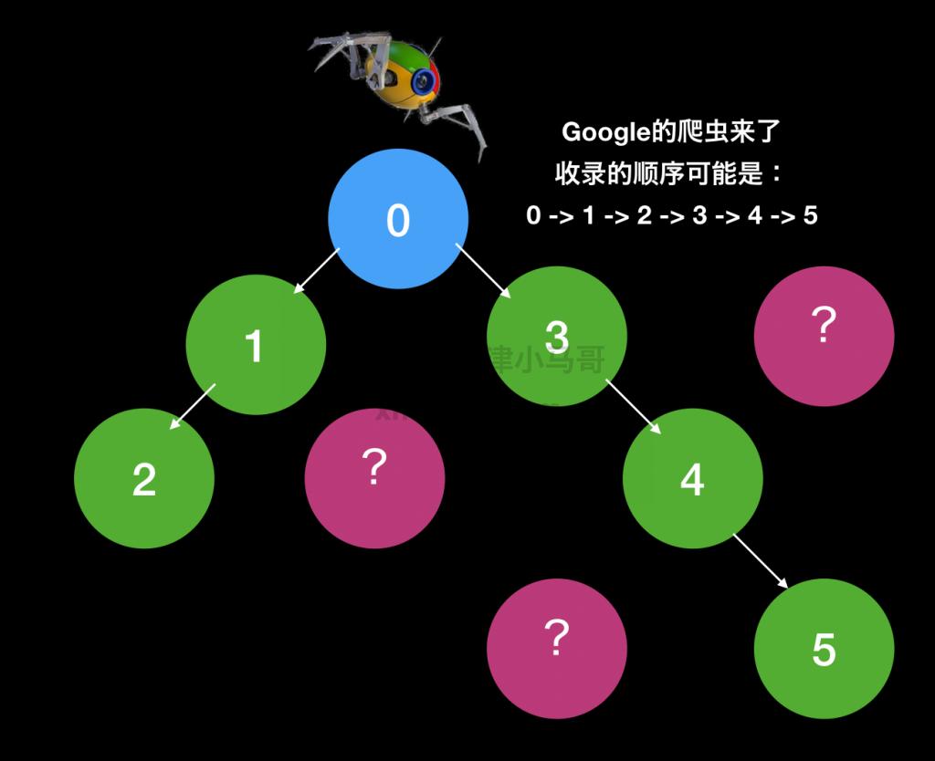Google爬虫收录网页示范