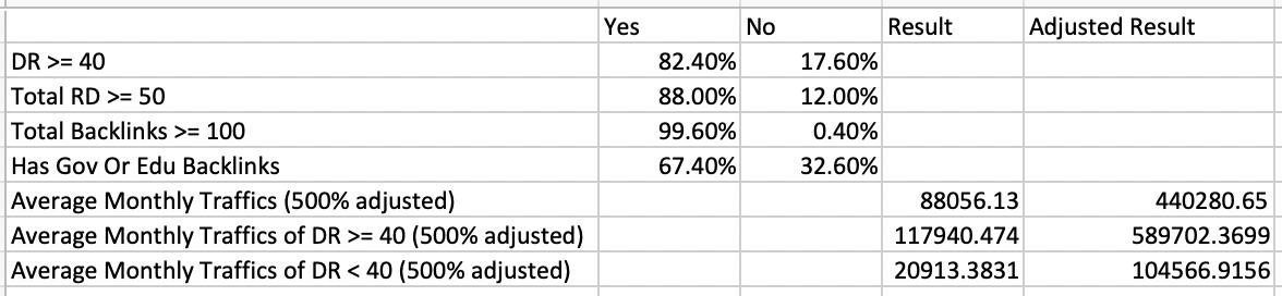 分析完Shopify数据后的结论